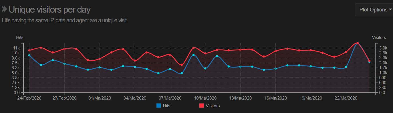 Аналитика на базе логов сервера