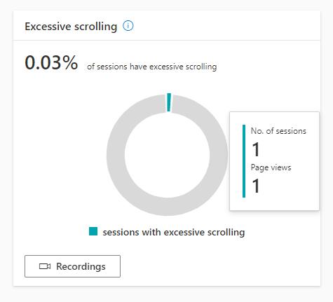 Анализ прокрутки страницы сайта - Excessive scrolling