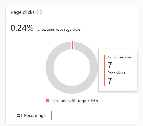 Анализ гневных кликов в Clarity