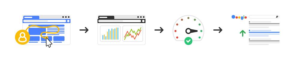 Улучшение ранжирование сайта в поисковой выдачи за счет оптимизации дизайна - практические рекомендации