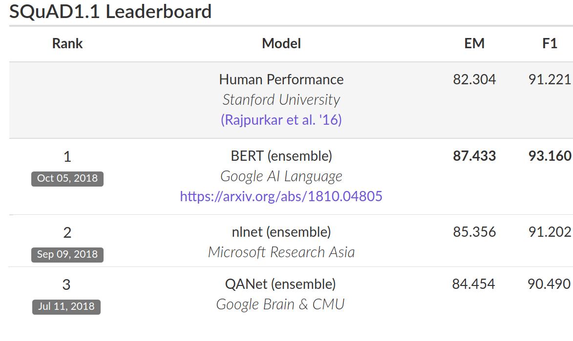 Google BERT тест
