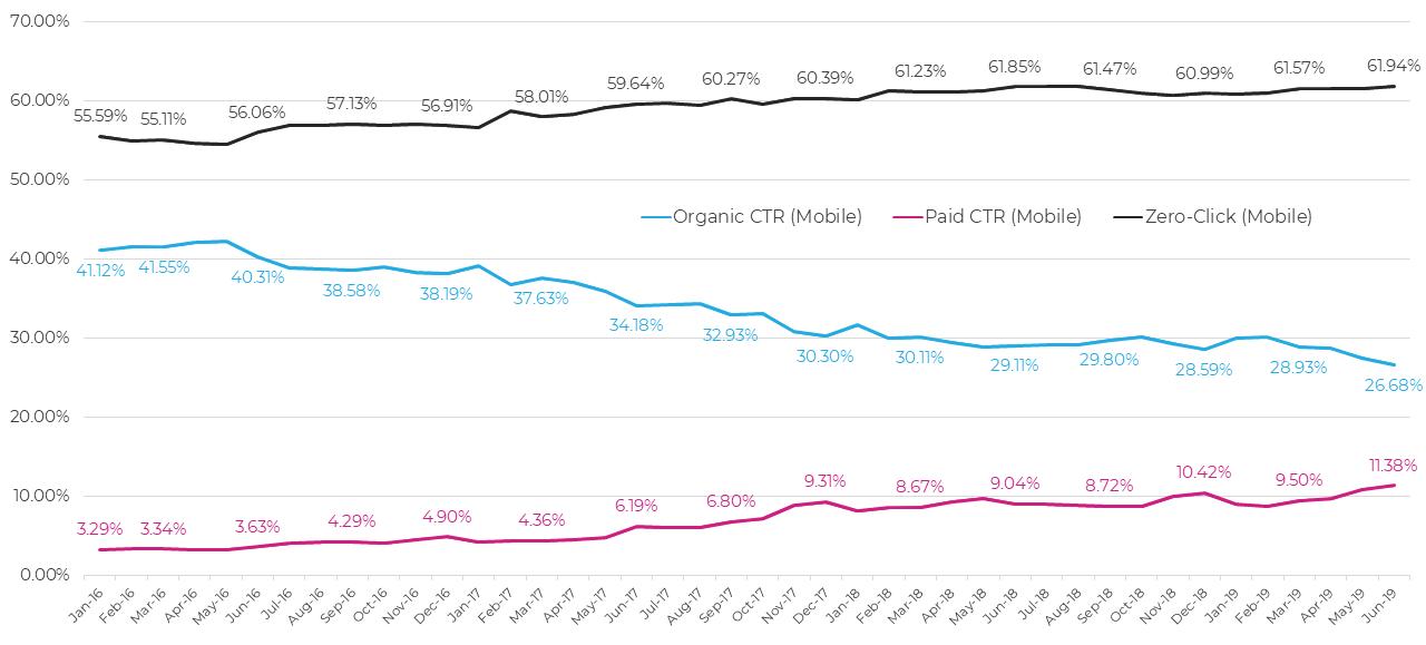 Аналитические данные по Google SERP для мобильных устройств