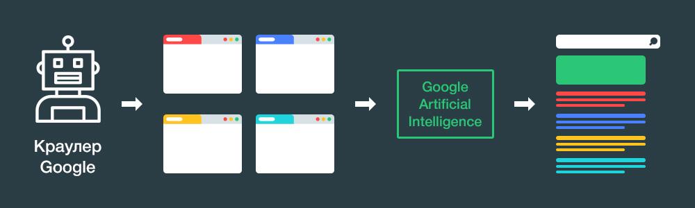 Как работает монополизация трафика Google c Artificial Intelligence