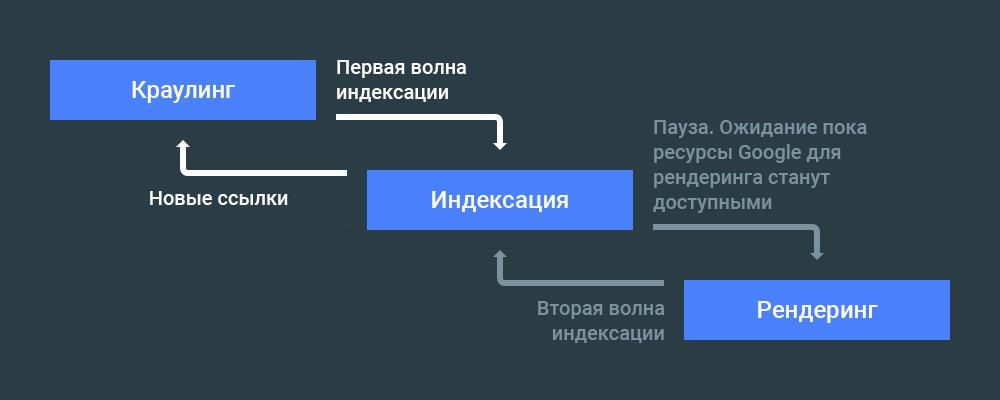 индексация сайта с javascript
