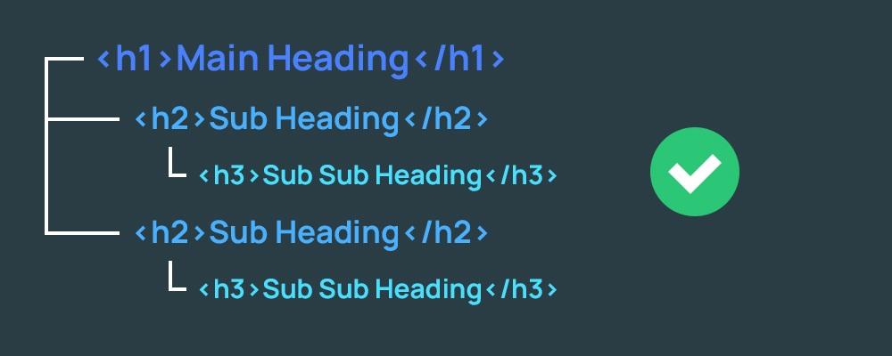 Заголовки h в поисковой оптимизации сайтов
