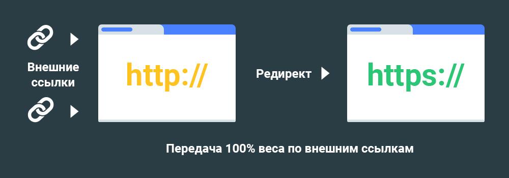 Редирект с HTTP на HTTPS без потери ссылочного веса