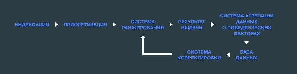 Учет поведенческих факторов в алгоритмах поисковых систем