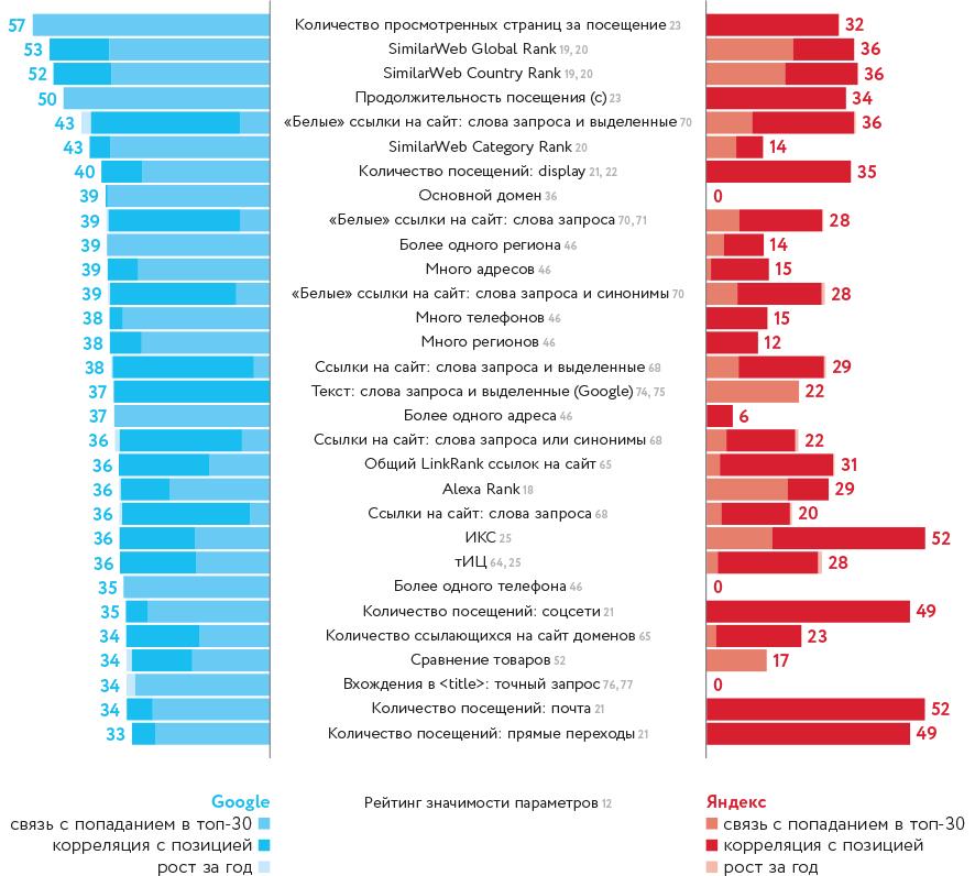 Поведенческие факторы yandex Пугачёв особенности правового регулирования интернет рекламы