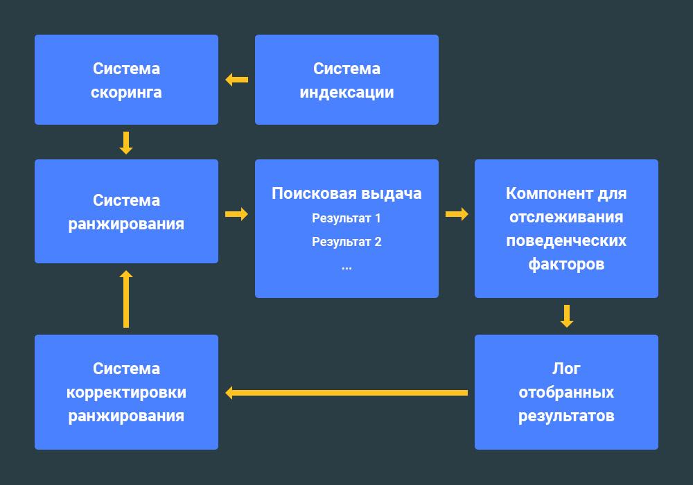 Управление поведенческим фактором маркетинговое агенство 2-й Богородский переулок (город Троицк)
